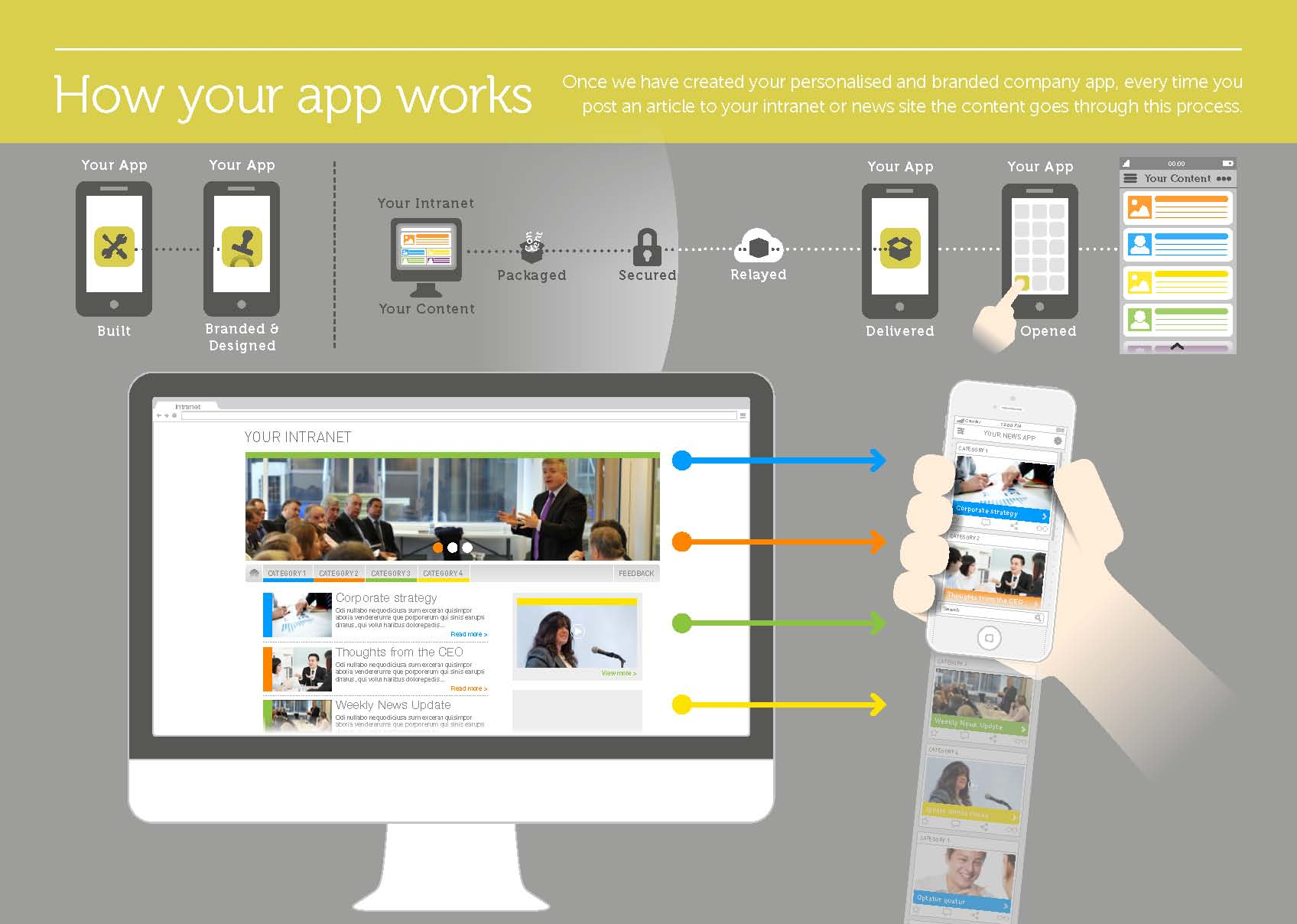 AppIC - How your app works